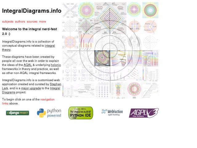 IntegralDiagrams.info