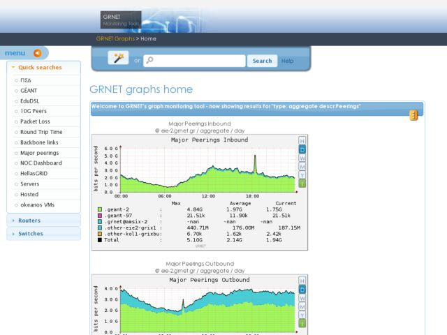 screenshot of GRNET's network graphs suite