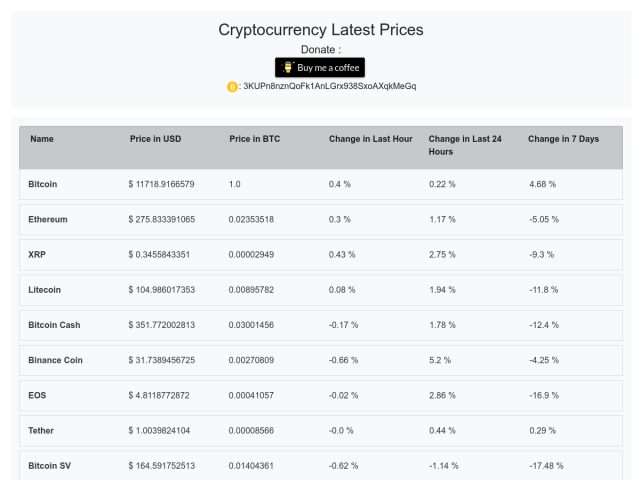 Cryptocurrency Rates and Changes