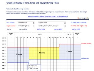 Graphical Display of Time Zones and Daylight Saving Times